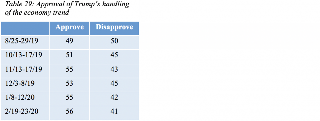 Table 29: Approval of Trump's handling of the economy trend