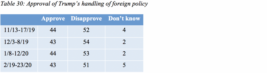 Table 30: Approval of Trump's handling of foreign policy