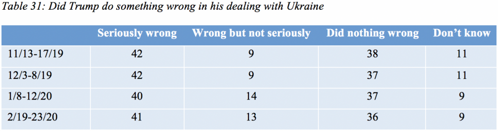 Table 31: Did Trump do something wrong in his dealing with Ukraine