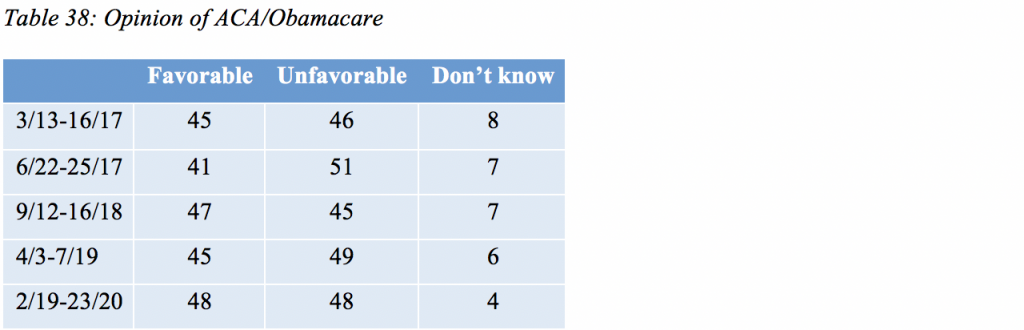 Table 38: Opinion of ACA/Obamacare