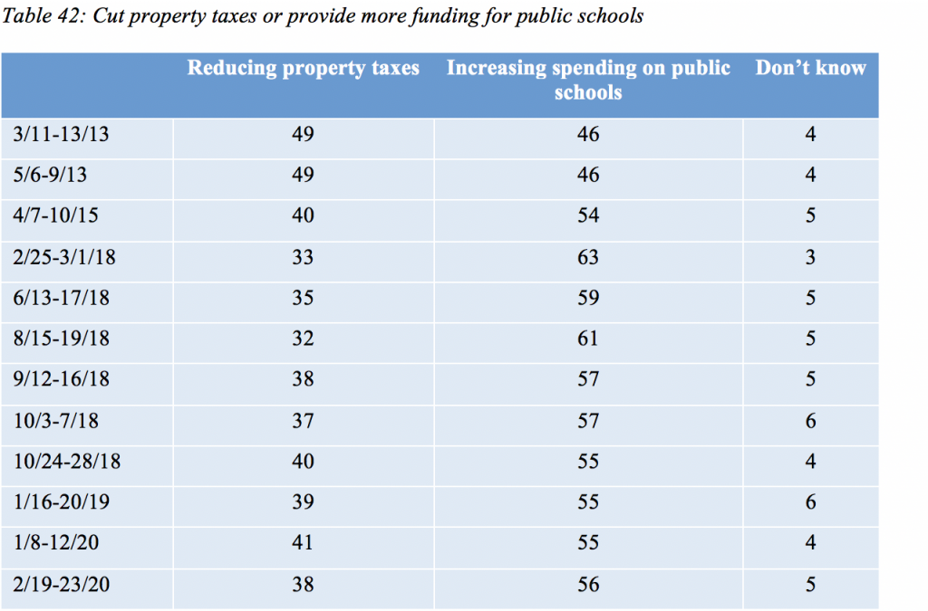 Table 42: Cut property taxes or provide more funding for public schools