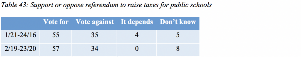 Table 43: Support or oppose referendum to raise taxes for public schools