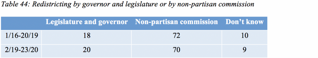 Table 44: Redistricting by governor and legislature or by non-partisan commission