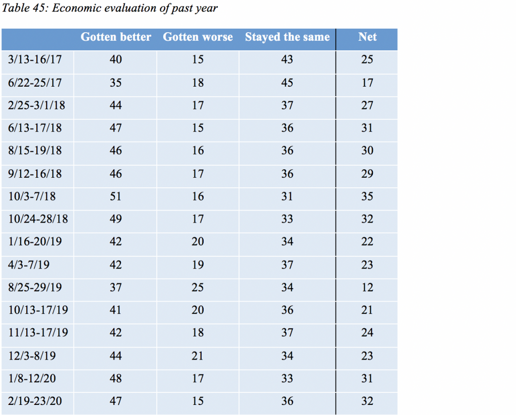 Table 45: Economic evaluation of past year
