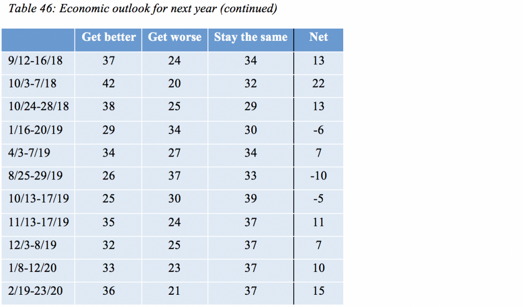 Table 46: Economic outlook for next year (continued)