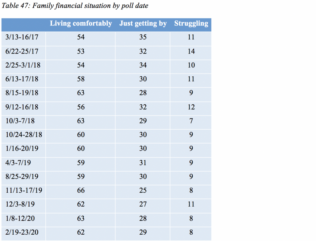 Table 47: Family financial situation by poll date
