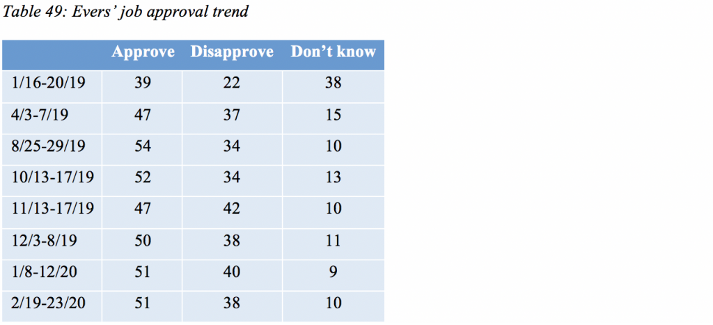 Table 49: Evers' job approval trend