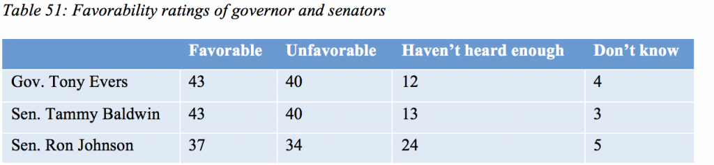 Table 51: Favorability ratings of governor and senators